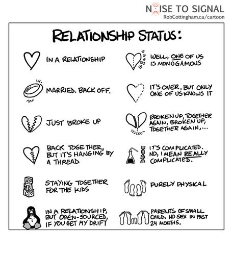 Funny sign that illustrates the different possible relationship statuses